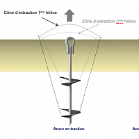 Ancre hélice